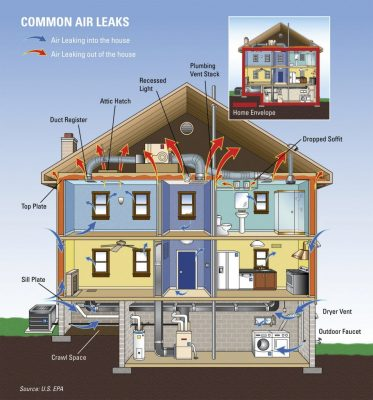 Common Air Leaks in Buildings | Alternative Energy Applications Inc.
