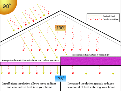 Poor Insulation vs Sufficient Insulation | Alternative Energy Applications Inc.